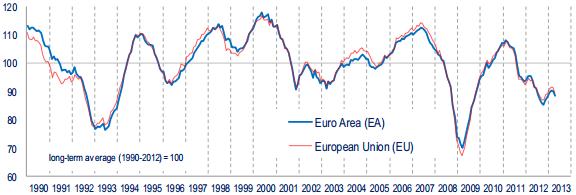 European Economic Sentiment