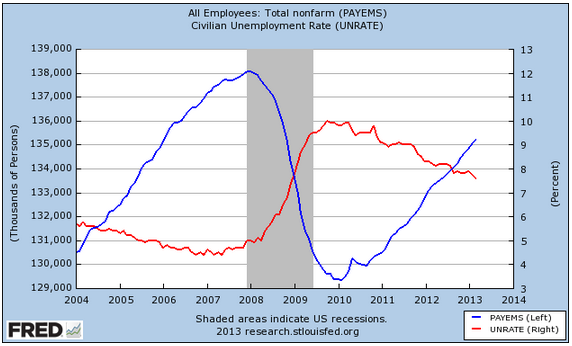 FRED Graph Unemployment