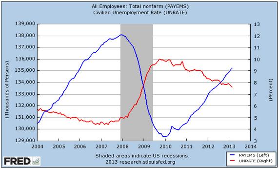 FRED Graph Unemployment