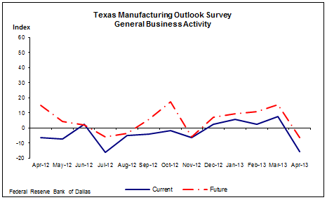 General Business Activity Index - Texas Manufacturing Outlook Survey - Dallas Fed