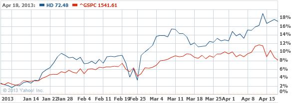 Home Depot, Inc. (The) Common S Stock Chart - HD Interactive Chart - Yahoo! Finance