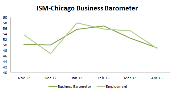 ISM-Chicago Business Barometer