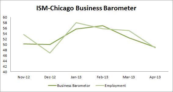 ISM-Chicago Business Barometer