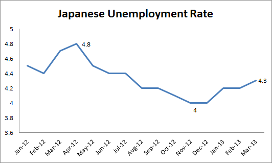 Japanese Unemployment Rate