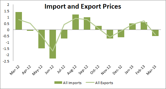 March Import and Export Prices
