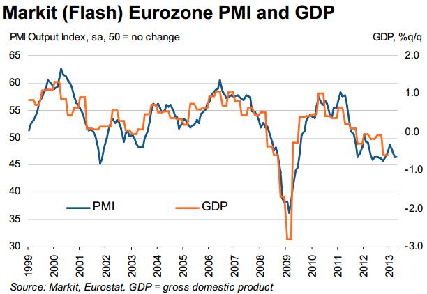 Markit Eurozone Flash PMI April