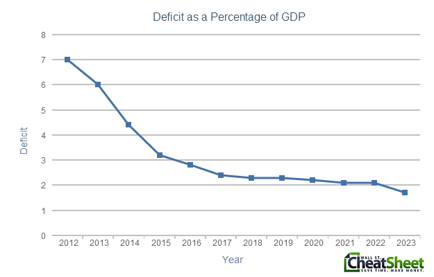 Obama2014Budget Deficit as Percentage of GDP