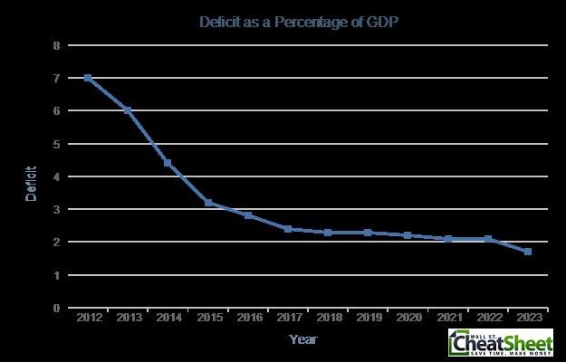 Obama2014Budget Deficit as Percentage of GDP