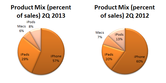 Apple 2Q2013 Product Mix