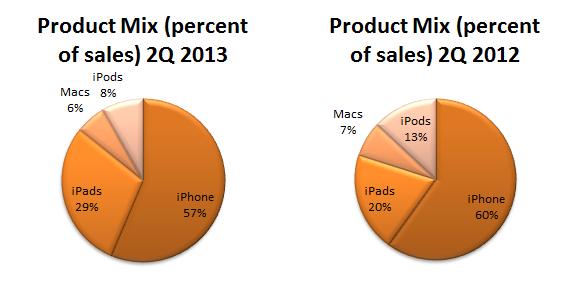 Apple 2Q2013 Product Mix