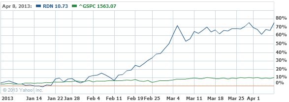 Radian Group Inc. Common Stock Stock Chart - RDN Interactive Chart - Yahoo! Finance