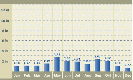 Rainfall_CarrizoSprings