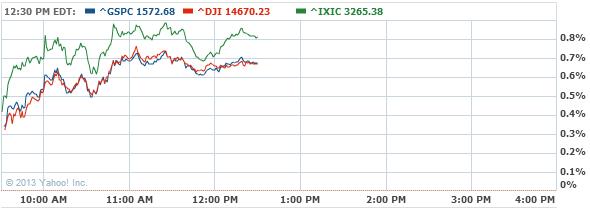 S&P 500 Index Chart - Yahoo! Finance