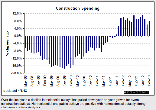 ConstructionSpending