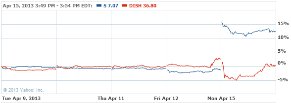 Sprint Nextel Corporation Comm Stock Chart - S Interactive Chart - Yahoo! Finance