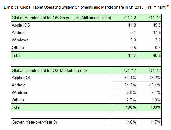Strategy Analytics Q1 Tablet OS