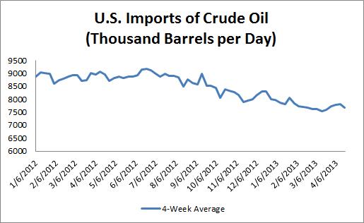 U.S. Imports of Crude Oil