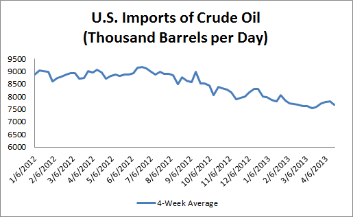 U.S. Imports of Crude Oil