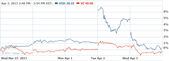 Vodafone Group Plc Stock Chart - VOD Interactive Chart - Yahoo! Finance
