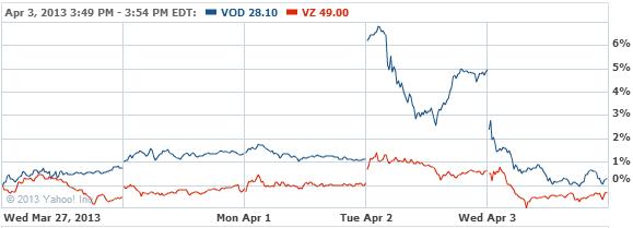 Vodafone Group Plc Stock Chart - VOD Interactive Chart - Yahoo! Finance