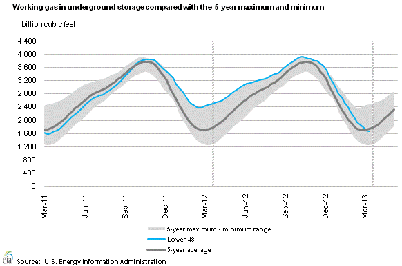 Weekly Natural Gas Storage Report - EIA