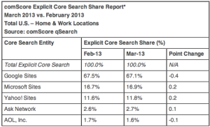 comScore Search Engine Rankings