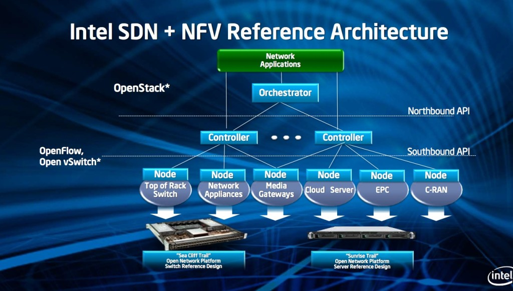 Intel SDN + NFV Reference Architecture