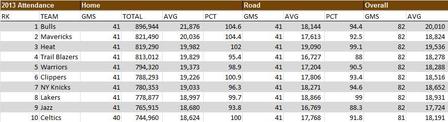 2013 NBA Game Attendance Rankings Chart