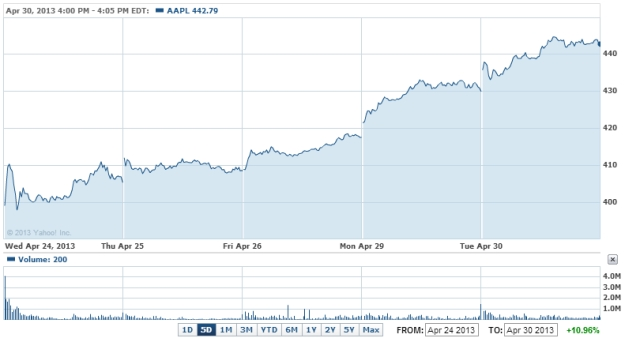 AAPL 4_24 to 4_30