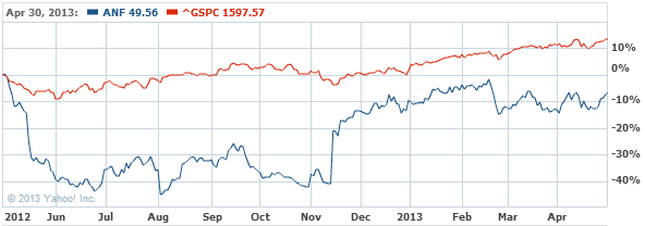 Abercrombie & Fitch Company Com Stock Chart - ANF Interactive Chart - Yahoo! Finance