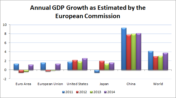 Annual GDP Growth EC
