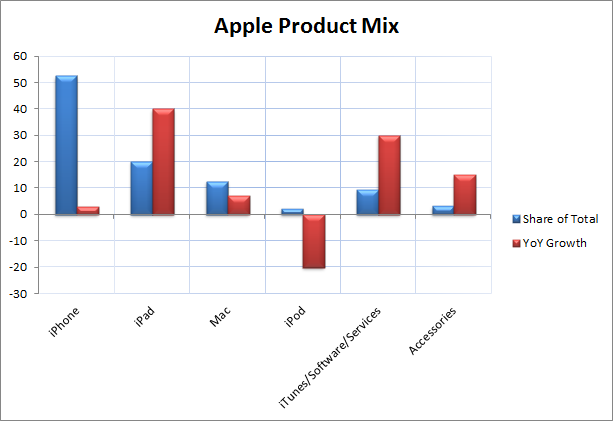 Apple Product Mix