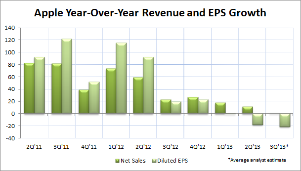 Apple Year-Over-Year Revenue and EPS Growth