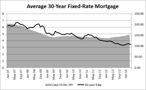Average 30-year Mortgage