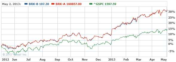 Berkshire Hathaway Inc. New Com Stock Chart - BRK-B Interactive Chart - Yahoo! Finance