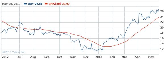 Best Buy Co., Inc. Common Stock Stock Chart - BBY Interactive Chart - Yahoo! Finance