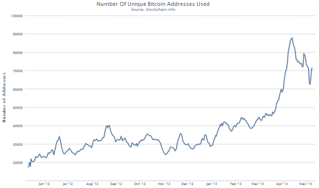 Bitcoin Number Of Unique Bitcoin Addresses Used