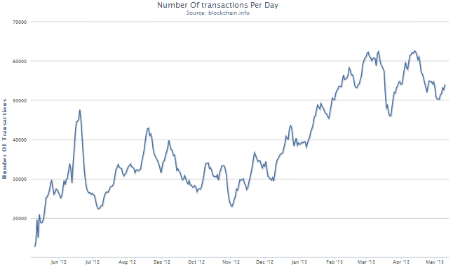 Bitcoin Number Of transactions Per Day