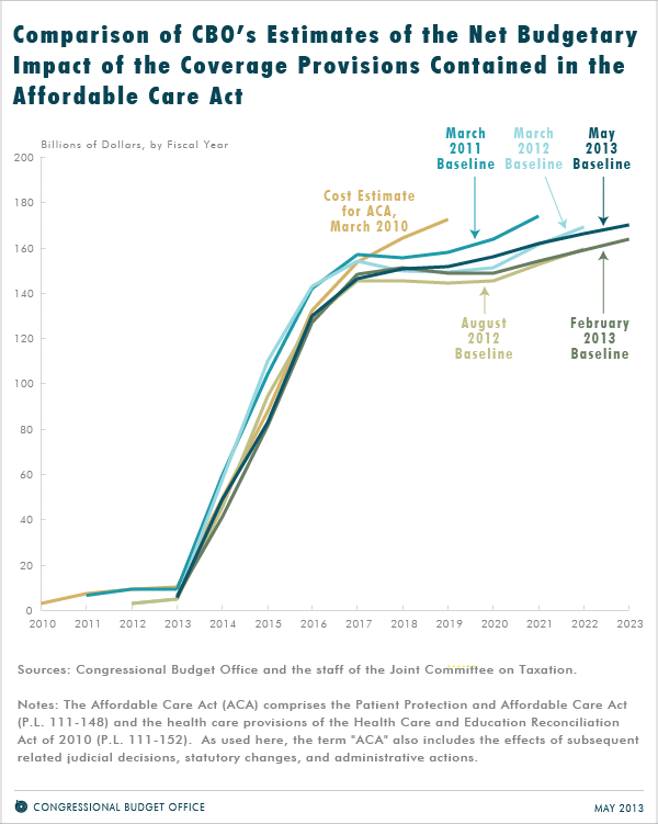 CBO Obamacare Affordable Card Act Costs Graph