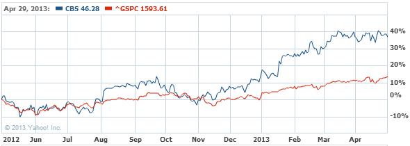 CBS Corporation Class B Common Stock Chart - CBS Interactive Chart - Yahoo! Finance