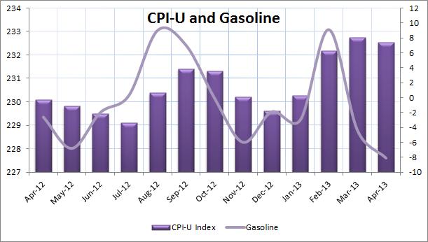 CPI-U Index2
