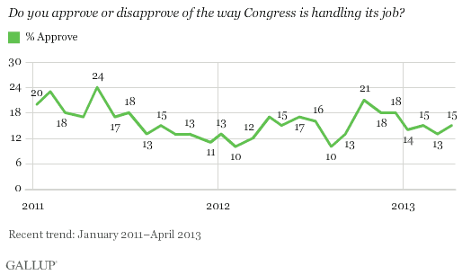 Congress Approval