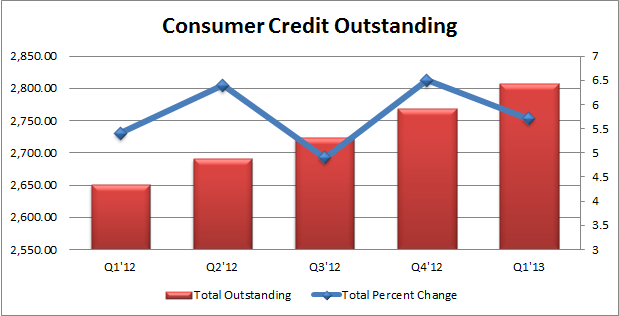 Consumer Credit Outstanding