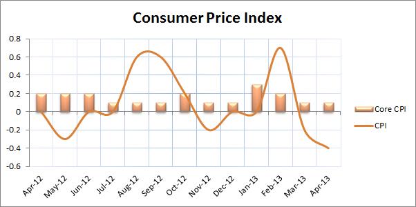 Consumer Price Index2
