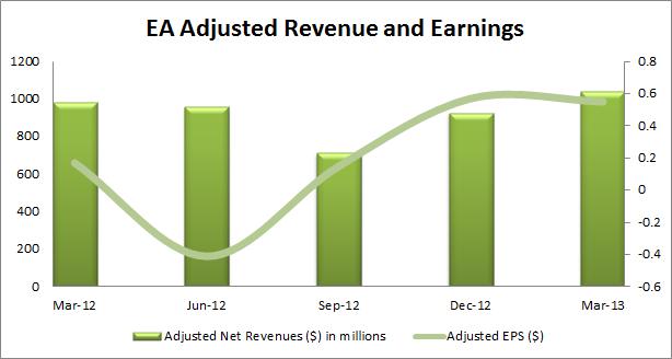 EA Adjusted Revenue and Earnings
