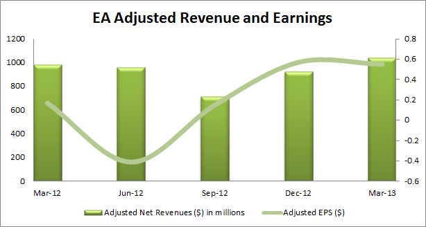 EA Adjusted Revenue and Earnings