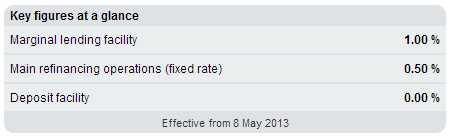 ECB Rates