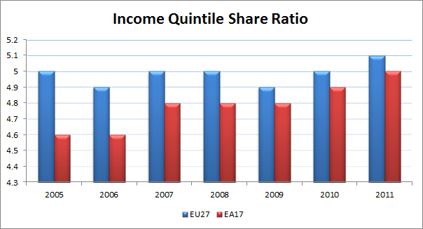 EU Income Quintile Share Ratio