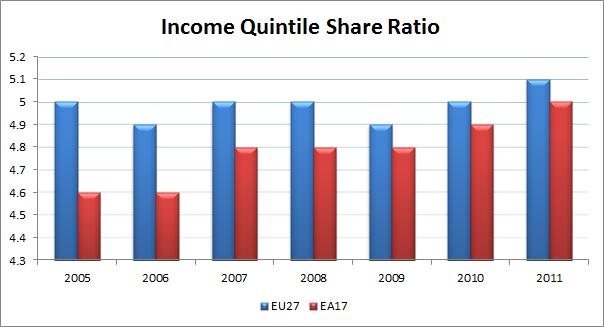 EU Income Quintile Share Ratio