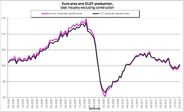 EU Industrial Production